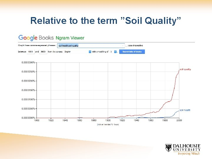 """Relative to the term """"Soil Quality"""""""