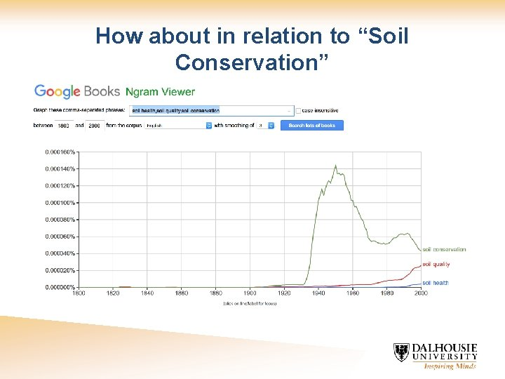 """How about in relation to """"Soil Conservation"""""""