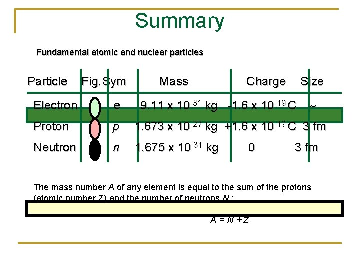 Summary Fundamental atomic and nuclear particles Particle Fig. Sym Mass Charge Size Electron e