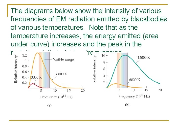 The diagrams below show the intensity of various frequencies of EM radiation emitted by