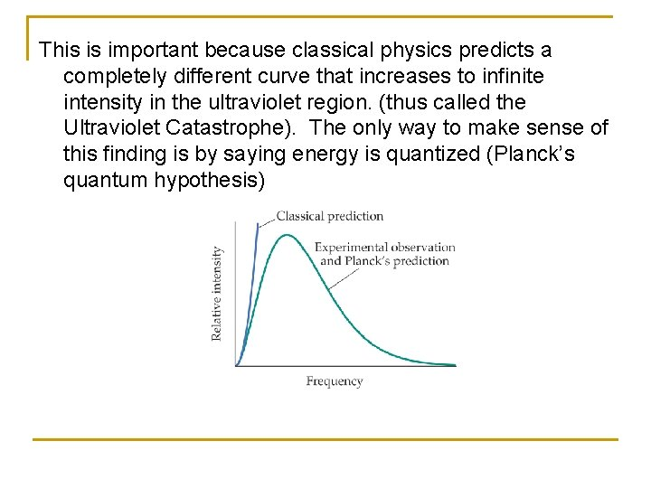 This is important because classical physics predicts a completely different curve that increases to