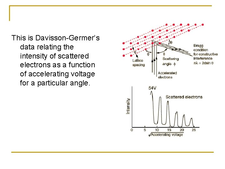This is Davisson-Germer's data relating the intensity of scattered electrons as a function of
