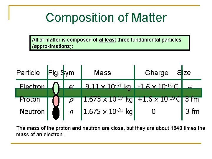 Composition of Matter All of matter is composed of at least three fundamental particles