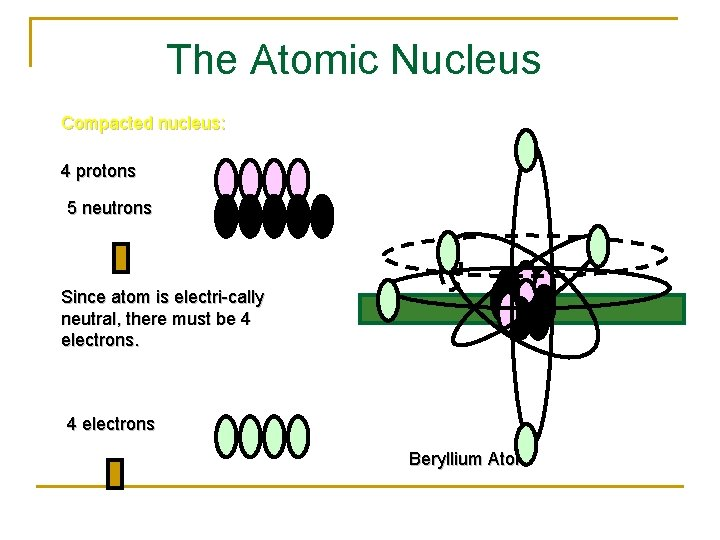 The Atomic Nucleus Compacted nucleus: 4 protons 5 neutrons Since atom is electri-cally neutral,