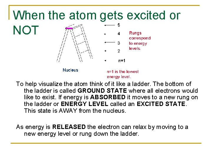 When the atom gets excited or NOT To help visualize the atom think of