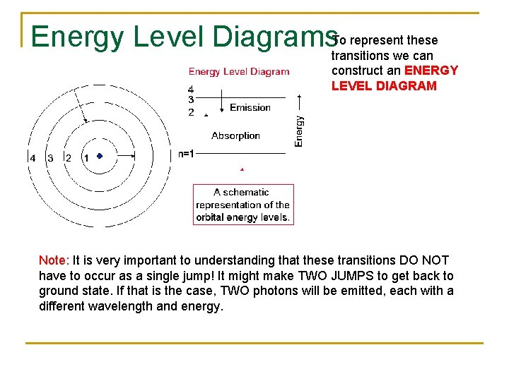 Energy Level Diagrams. To represent these transitions we can construct an ENERGY LEVEL DIAGRAM