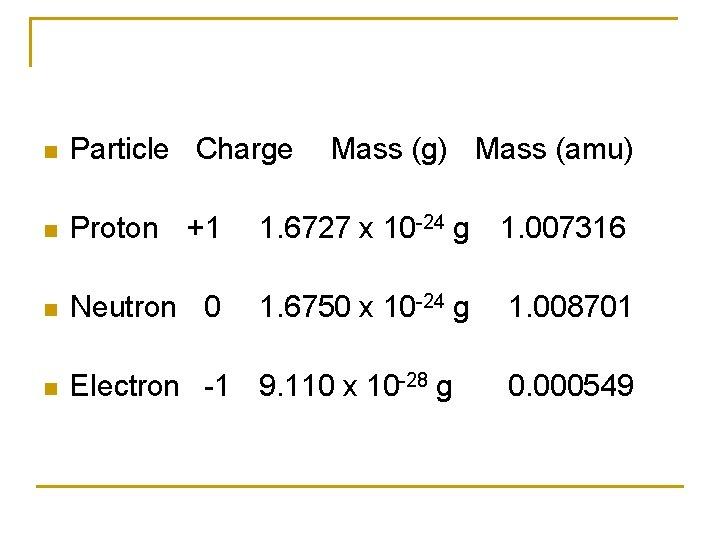 n Particle Charge Mass (g) Mass (amu) n Proton +1 1. 6727 x 10