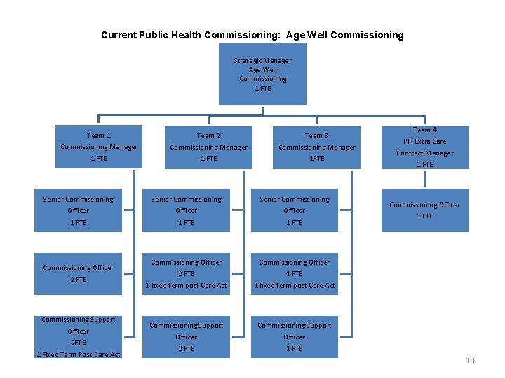 Current Public Health Commissioning: Age Well Commissioning Strategic Manager Age Well Commissioning 1 FTE