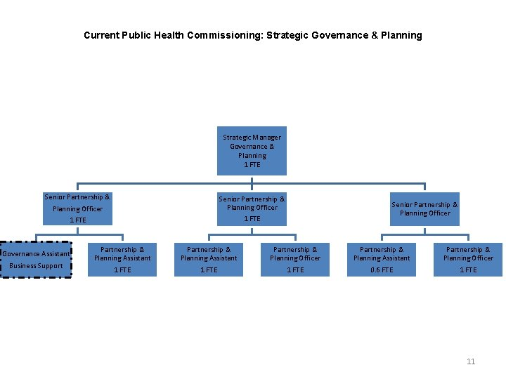 Current Public Health Commissioning: Strategic Governance & Planning Strategic Manager Governance & Planning 1