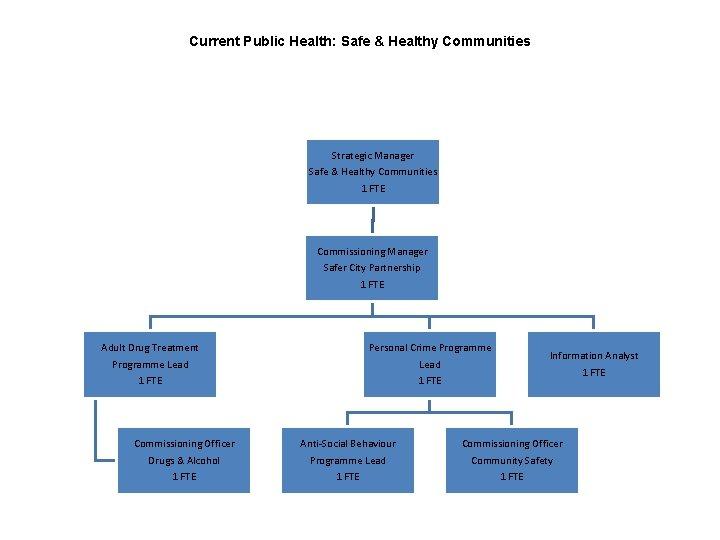 Current Public Health: Safe & Healthy Communities Strategic Manager Safe & Healthy Communities 1