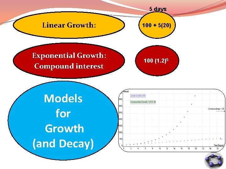 5 days Linear Growth: 100 + 5(20) Exponential Growth: Compound interest 100 (1. 2)5