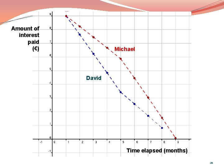 Amount of interest paid (€) Michael David Time elapsed (months) 21