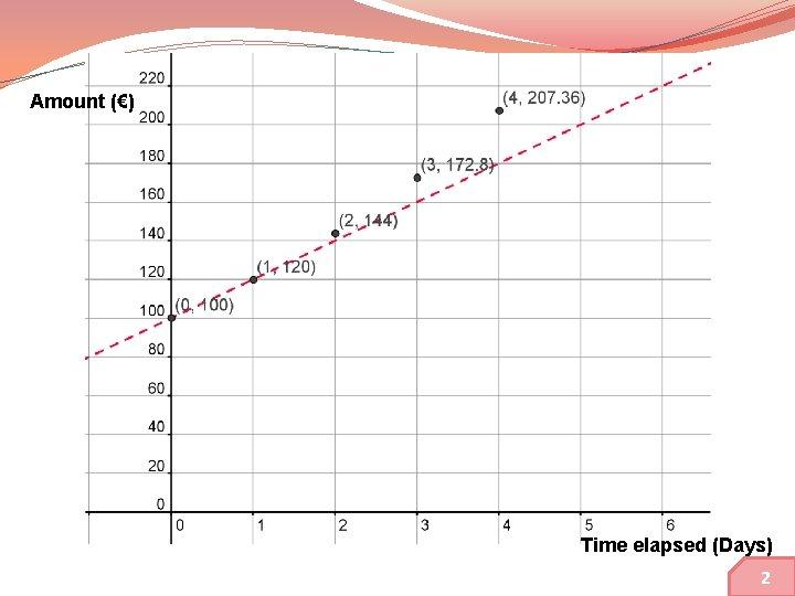 Amount (€) Time elapsed (Days) 9 2