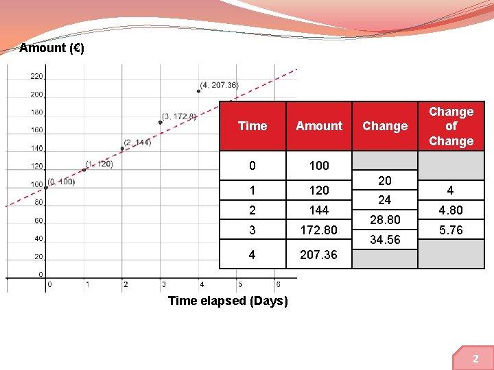 Amount (€) Time Amount 0 100 1 120 2 144 3 172. 80 4