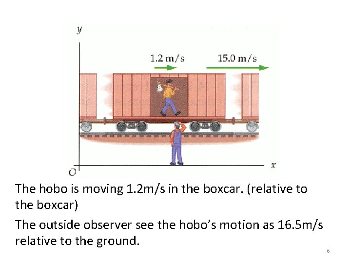 The hobo is moving 1. 2 m/s in the boxcar. (relative to the boxcar)