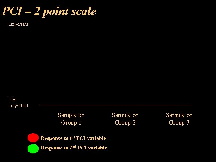 PCI – 2 point scale Important Not Important Sample or Group 1 Response to