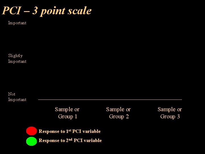 PCI – 3 point scale Important Slightly Important Not Important Sample or Group 1
