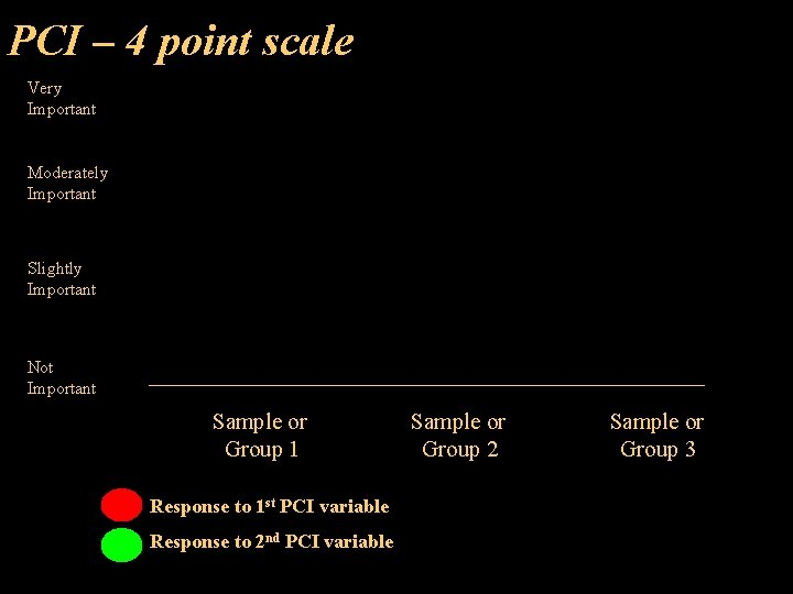 PCI – 4 point scale Very Important Moderately Important Slightly Important Not Important Sample