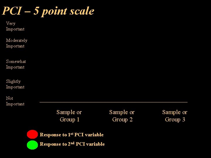 PCI – 5 point scale Very Important Moderately Important Somewhat Important Slightly Important Not