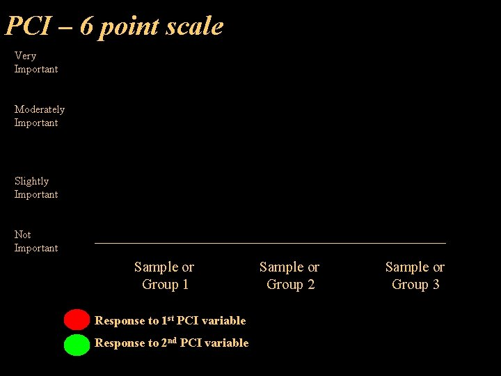PCI – 6 point scale Very Important Moderately Important Slightly Important Not Important Sample