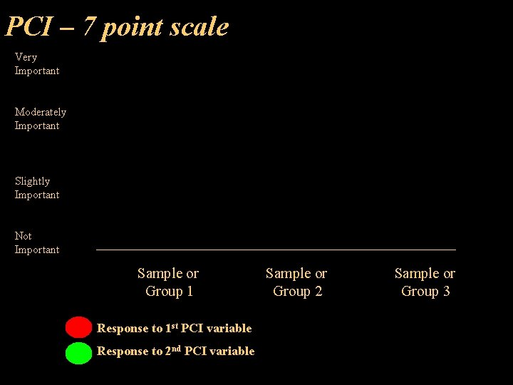 PCI – 7 point scale Very Important Moderately Important Slightly Important Not Important Sample