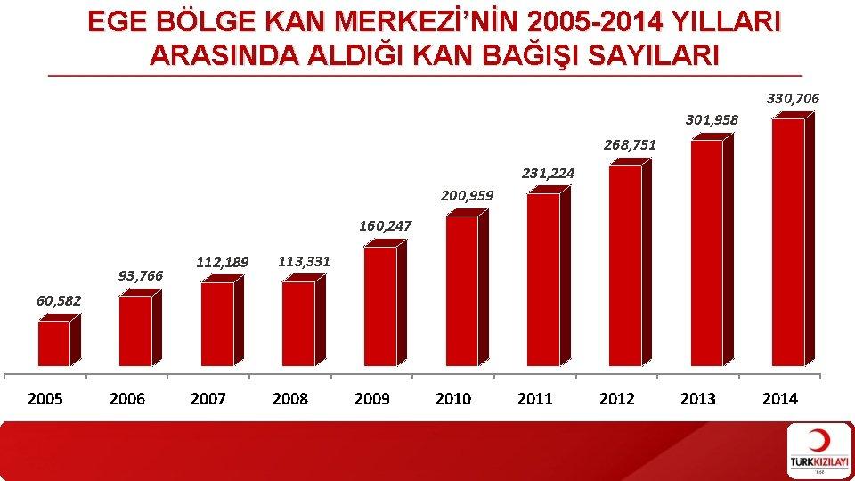 EGE BÖLGE KAN MERKEZİ'NİN 2005 -2014 YILLARI ARASINDA ALDIĞI KAN BAĞIŞI SAYILARI 330, 706