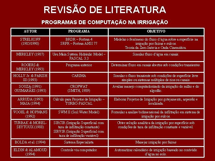 REVISÃO DE LITERATURA PROGRAMAS DE COMPUTAÇÃO NA IRRIGAÇÃO AUTOR PROGRAMA OBJETIVO STRELKOFF (1985/1990) BRDR