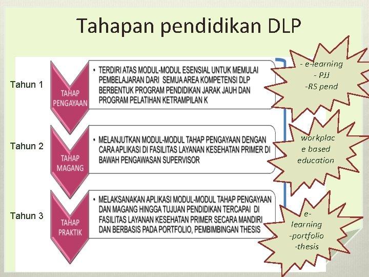 Tahapan pendidikan DLP Tahun 1 Tahun 2 Tahun 3 DVT - e-learning - PJJ
