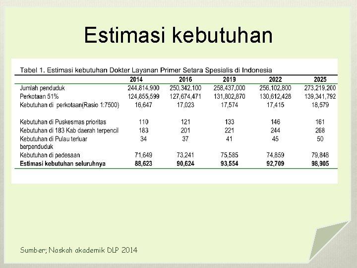 Estimasi kebutuhan Sumber; Naskah akademik DLP 2014