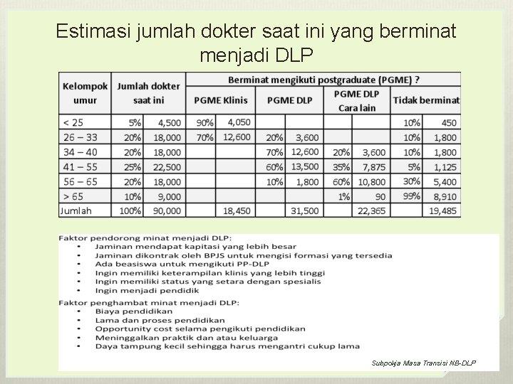 Estimasi jumlah dokter saat ini yang berminat menjadi DLP Subpokja Masa Transisi NB-DLP