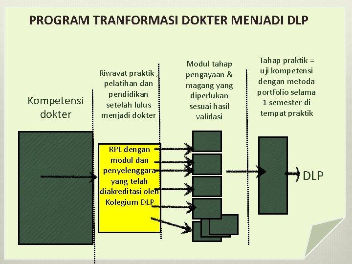 PROGRAM TRANFORMASI DOKTER MENJADI DLP Kompetensi dokter Riwayat praktik , pelatihan dan pendidikan setelah