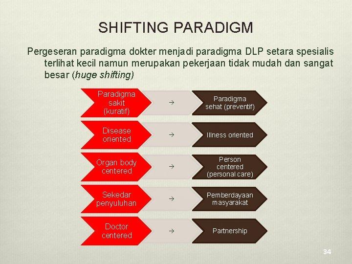 SHIFTING PARADIGM Pergeseran paradigma dokter menjadi paradigma DLP setara spesialis terlihat kecil namun merupakan