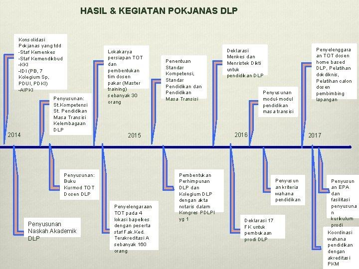 HASIL & KEGIATAN POKJANAS DLP Konsolidasi Pokjanas yang tdd -Staf Kemenkes -Staf Kemendikbud -KKI