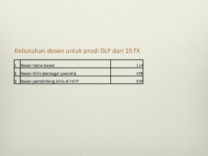 Kebutuhan dosen untuk prodi DLP dari 19 FK 1 Dosen home based 114 2
