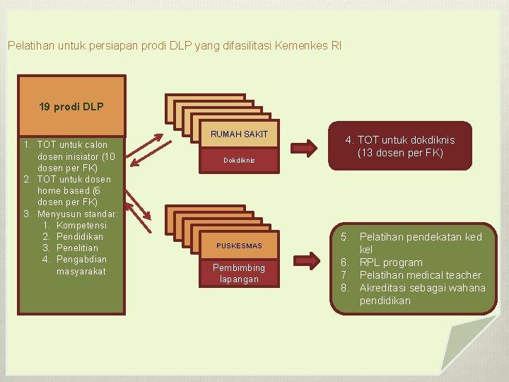 Pelatihan untuk persiapan prodi DLP yang difasilitasi Kemenkes RI 19 prodi DLP RUMAH SAKIT