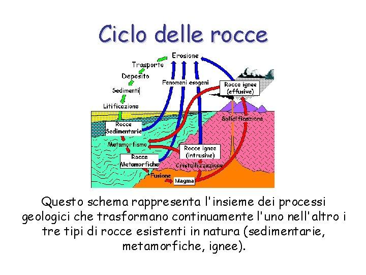 Ciclo delle rocce Questo schema rappresenta l'insieme dei processi geologici che trasformano continuamente l'uno