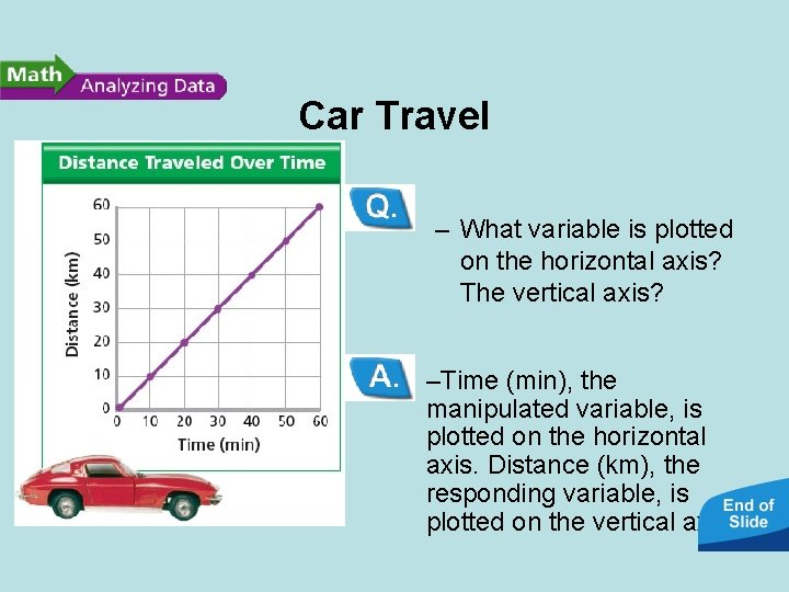 Car Travel • Reading Graphs: – What variable is plotted on the horizontal axis?