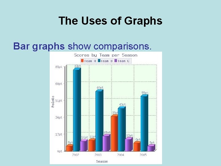 The Uses of Graphs Bar graphs show comparisons.