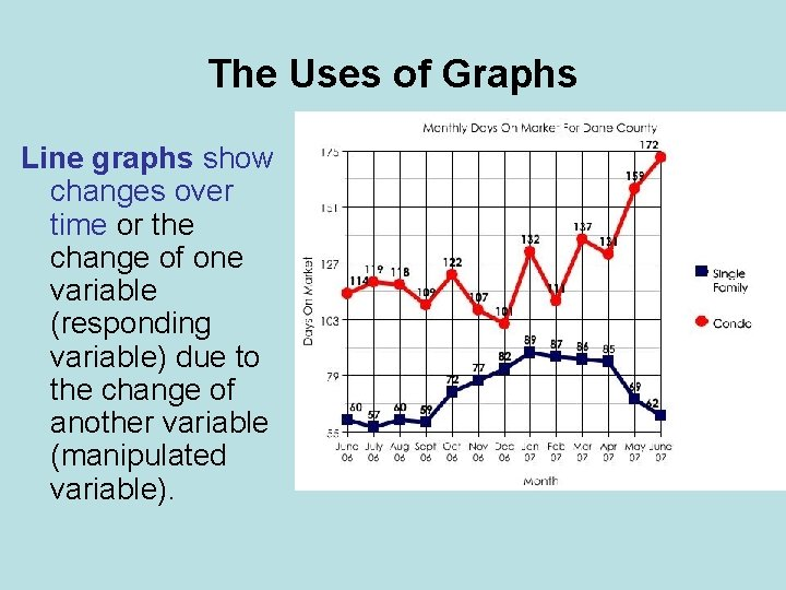 The Uses of Graphs Line graphs show changes over time or the change of