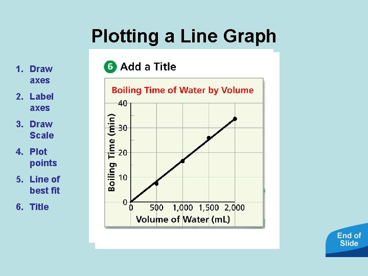 Plotting a Line Graph 1. Draw axes 2. Label axes 3. Draw Scale 4.