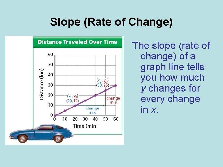 Slope (Rate of Change) The slope (rate of change) of a graph line tells