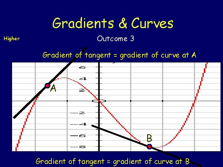 Gradients & Curves Outcome 3 Higher Gradient of tangent = gradient of curve at