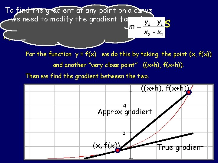 To find the gradient at any point on a curve we need to modify
