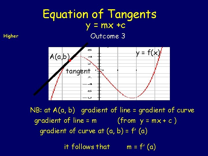 Equation of Tangents y = mx +c Outcome 3 Higher A(a, b) y =