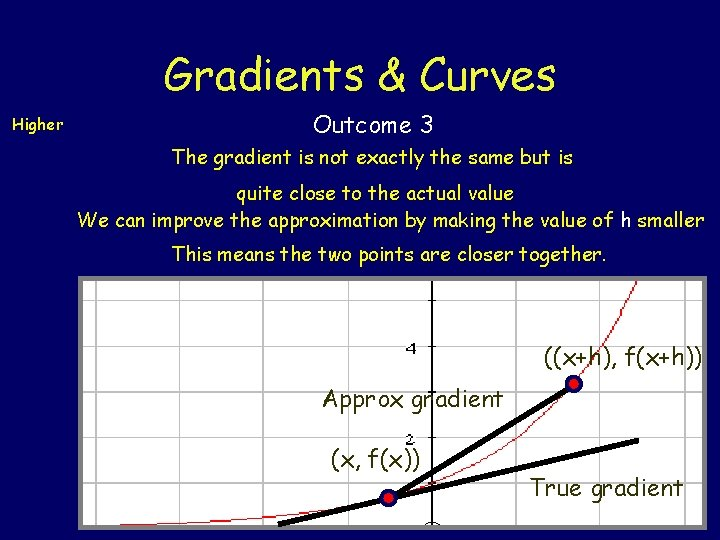 Gradients & Curves Higher Outcome 3 The gradient is not exactly the same but