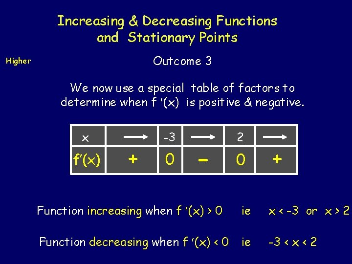 Increasing & Decreasing Functions and Stationary Points Outcome 3 Higher We now use a