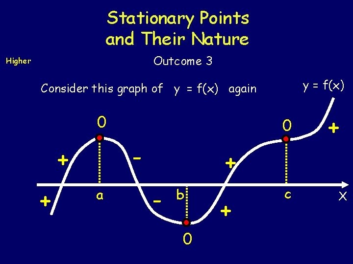 Stationary Points and Their Nature Outcome 3 Higher y = f(x) Consider this graph