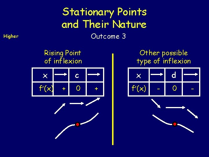 Stationary Points and Their Nature Outcome 3 Higher Rising Point of inflexion Other possible