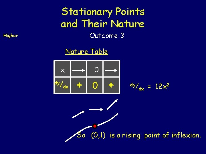 Stationary Points and Their Nature Outcome 3 Higher Nature Table x dy/ dx 0