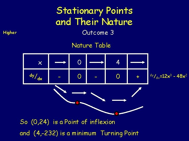 Stationary Points and Their Nature Outcome 3 Higher Nature Table x dy/ dx 4